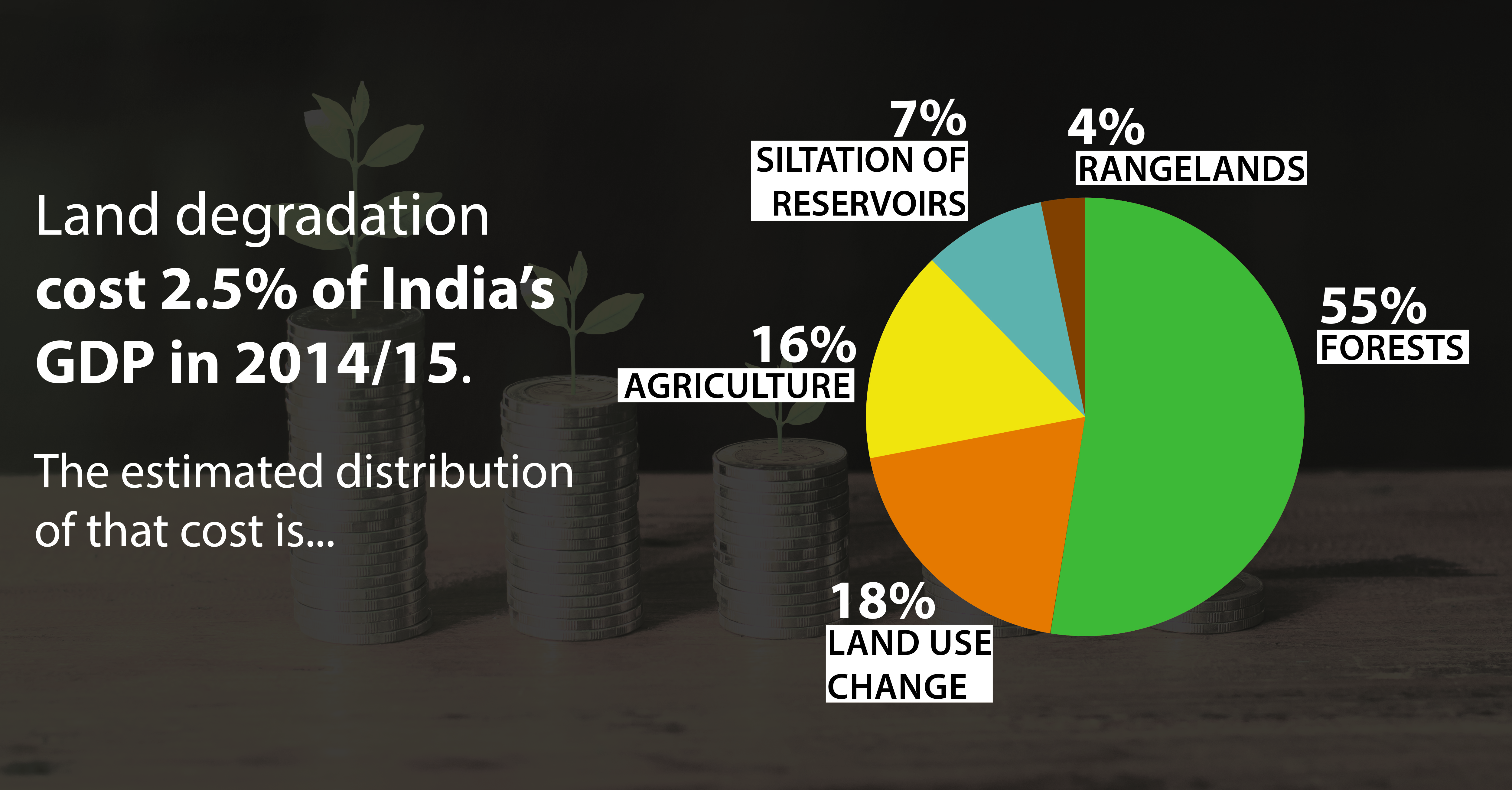 Economic cost of land degradation in India