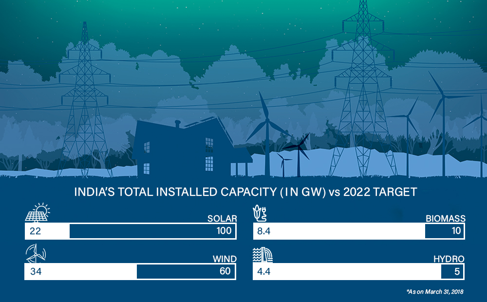 India's renewable energy growth