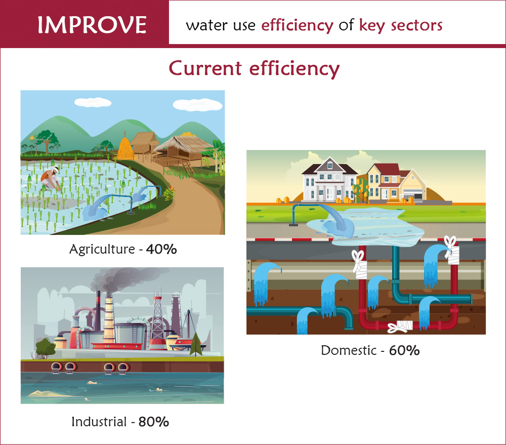 audit water use industries and cities graphics