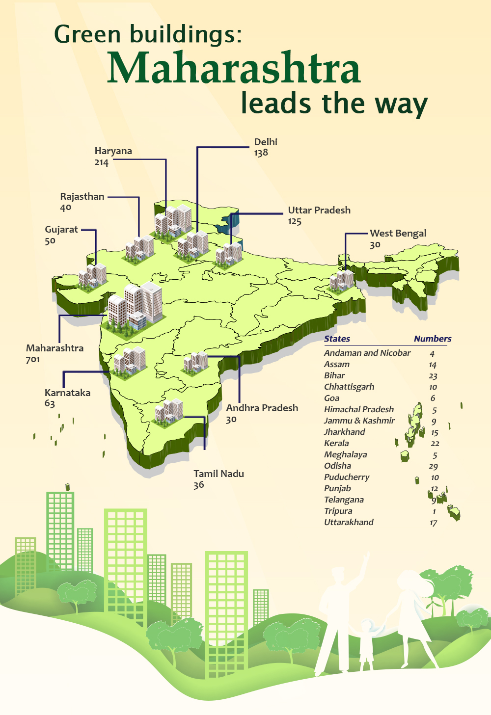 Green buildings - Maharashtra leads the way