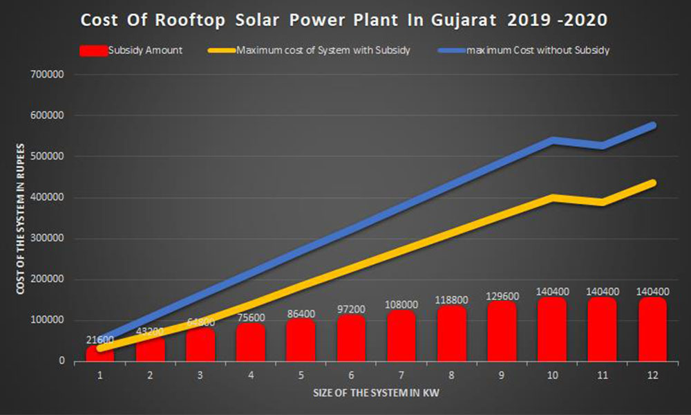 Residents of Gujarat can install rooftop solar power plants