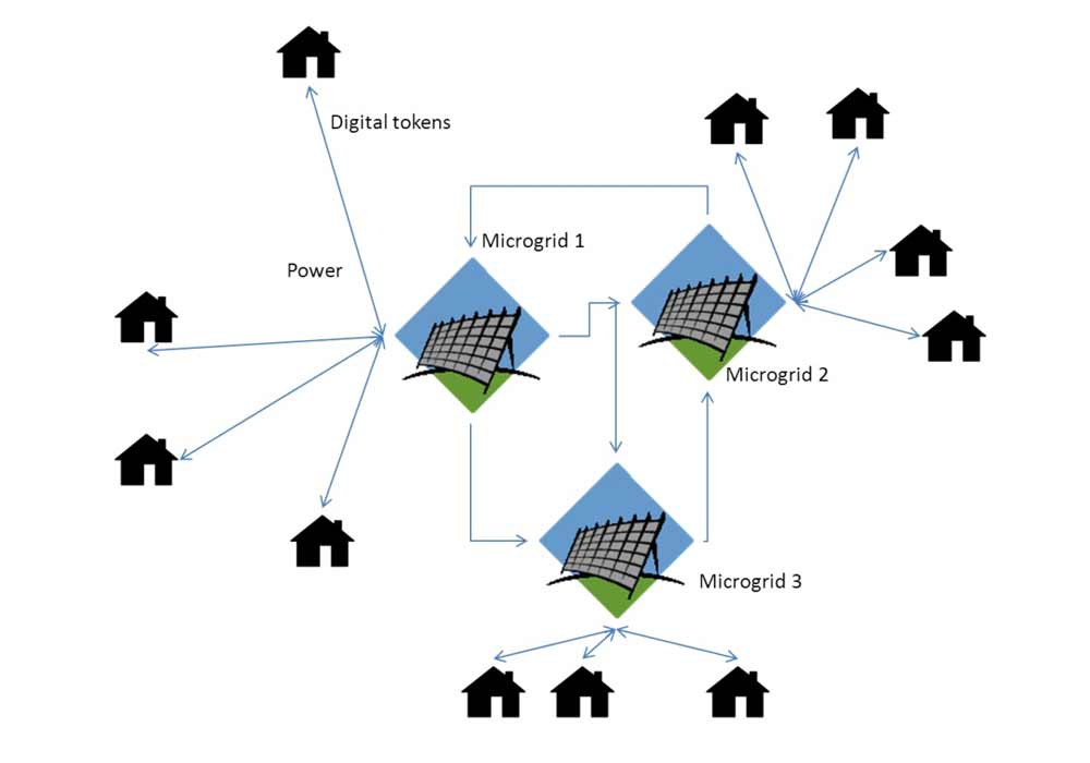 Energy distribution model for blockchain enabled power in off-grid locations