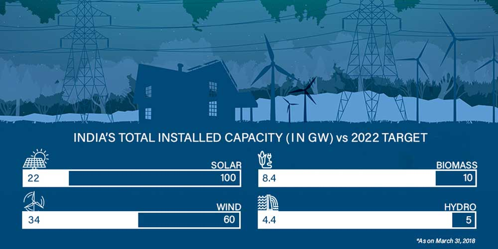 inforgraphics renewable status